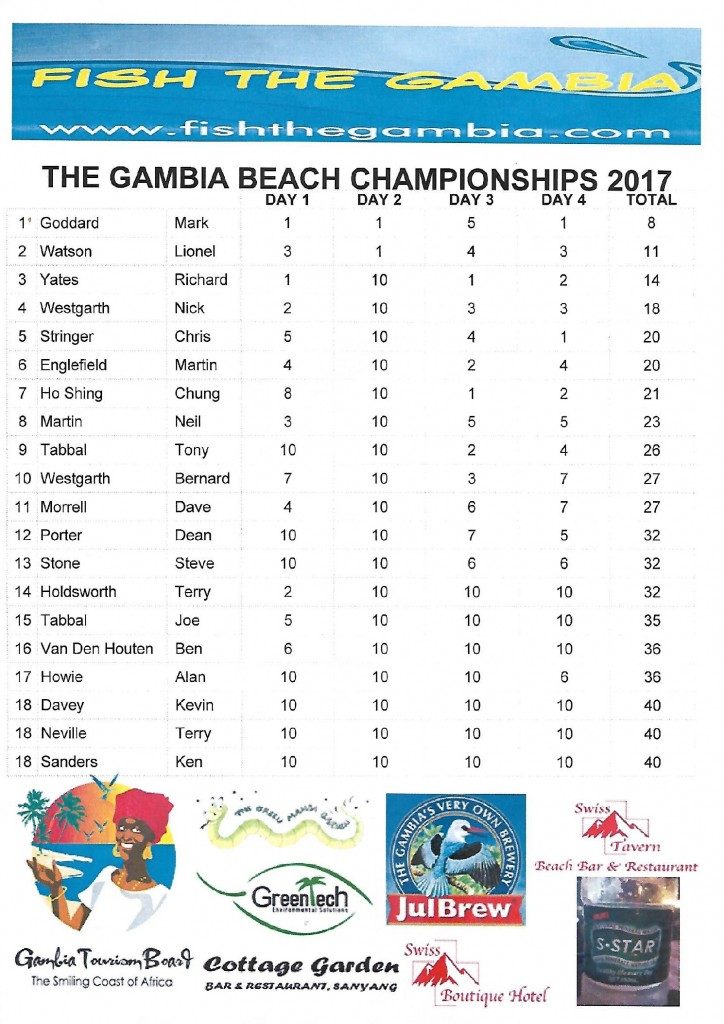 Gambia Beach Results Points