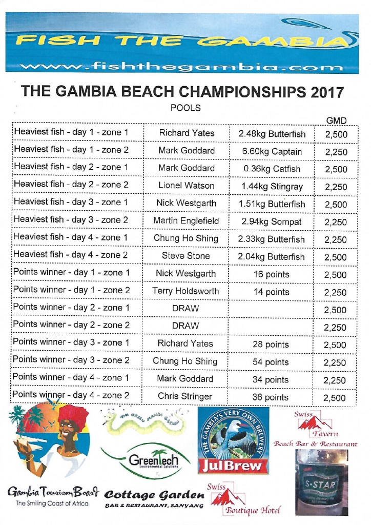 Gambia Beach Results Pool Money
