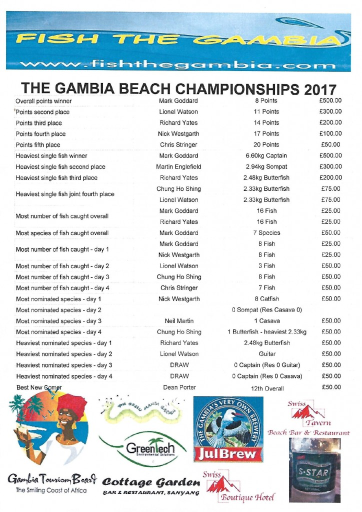 Gambia Beach Results Prize Money